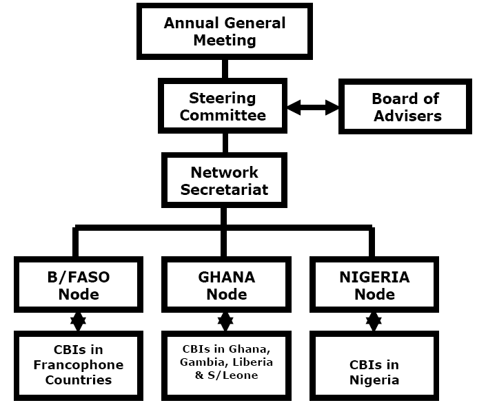 WA-Net governance and institutional structures